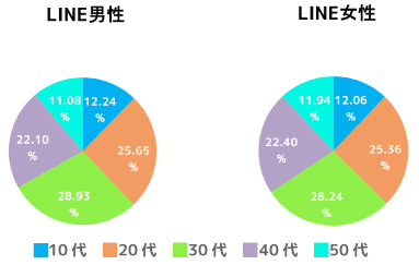 美容室におけるSNS利用方法