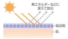 紫外線対策,UVケア,花粉,黄砂